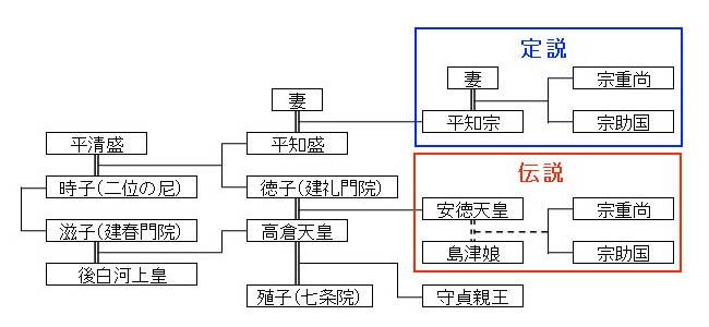 安徳天皇家系図