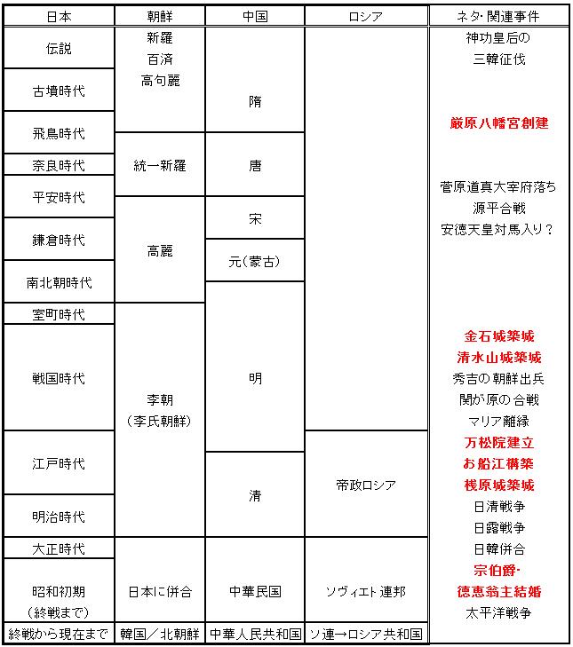 時代区分とネタPART4